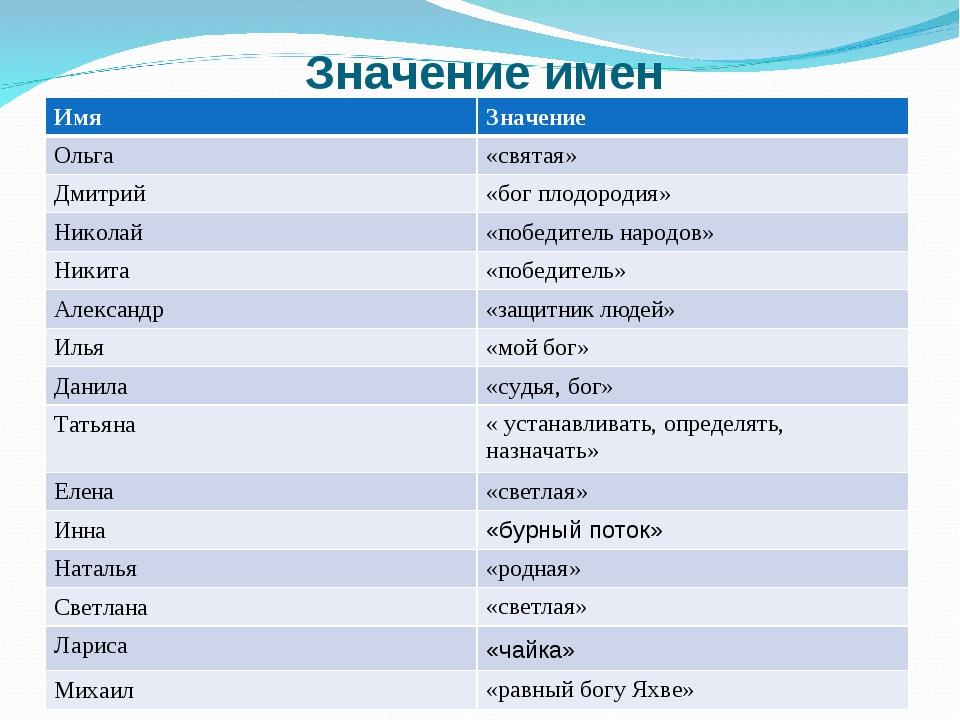 Значение имен ИмяЗначение Ольга«святая» Дмитрий«бог плодородия» Николай«п...