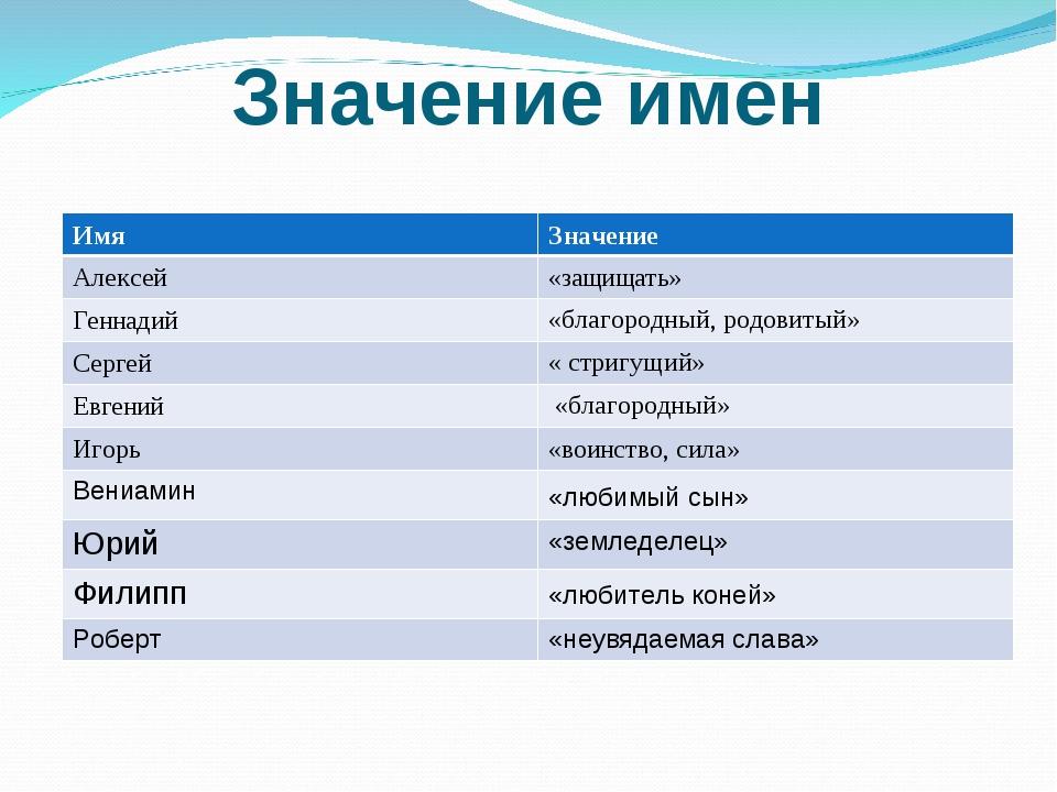 Значение имен ИмяЗначение Алексей«защищать» Геннадий«благородный, родовиты...