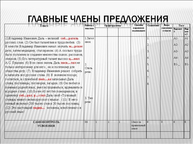 ТекстРабота с текстомОрфограммыСпособы выражения подлежащегоСказуемоеВид...
