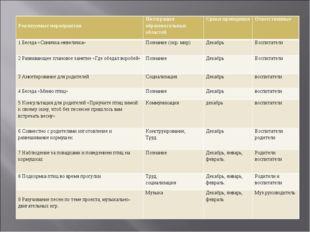 Реализуемые мероприятия Интеграция образовательных областейСроки проведени