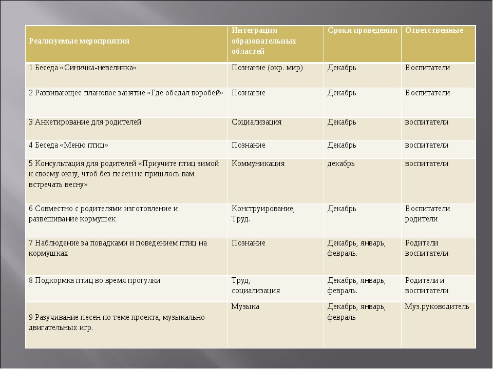 Реализуемые мероприятия Интеграция образовательных областейСроки проведени...