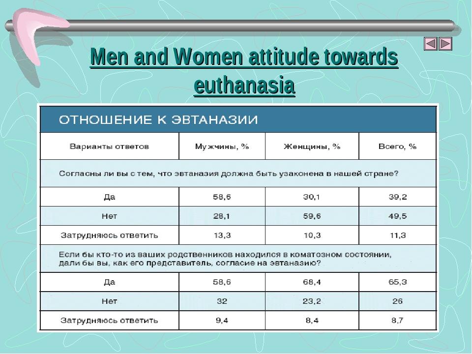 Men and Women attitude towards euthanasia