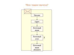 Что такое почта? Почтовый ящик Адрес Письмо Почтовый узел Почтовый ящик абоне