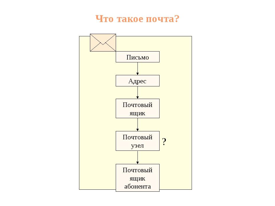 Что такое почта? Почтовый ящик Адрес Письмо Почтовый узел Почтовый ящик абоне...