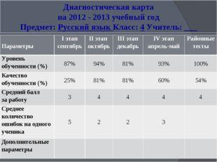 Диагностическая карта на 2012 - 2013 учебный год Предмет: Русский язык Класс: