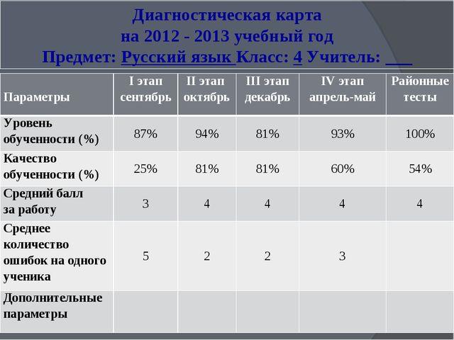 Диагностическая карта на 2012 - 2013 учебный год Предмет: Русский язык Класс:...