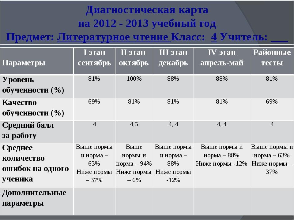 Диагностическая карта на 2012 - 2013 учебный год Предмет: Литературное чтение...