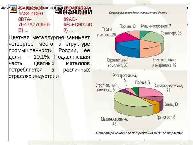 Значение отрасли Цветная металлургия занимает четвертое место в структуре про...