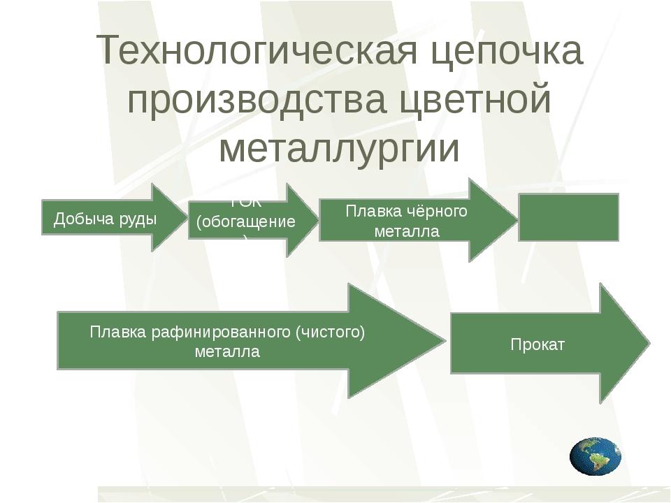 Технологическая цепочка производства цветной металлургии Добыча руды ГОК (обо...