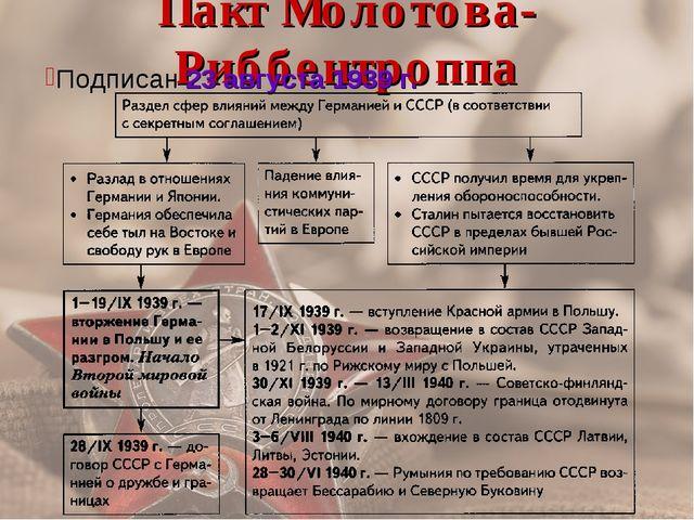 Пакт Молотова-Риббентроппа Подписан 23 августа 1939 г.