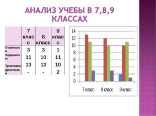 7 класс8 класс9 класс Отличники331 Хорошисты111011 Троечники1312