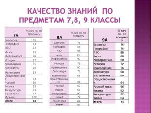 9А% кач. зн. по предмету Биология76 География76 ИЗО88 Ин.яз.68 Информат