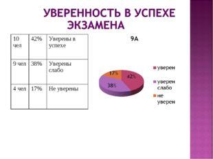 10 чел42%Уверены в успехе 9 чел38%Уверены слабо 4 чел17%Не уверены