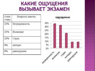 статистикаВопросы анкеты 33%Неуверенность 31%Волнение 20%Страх 8%интерес