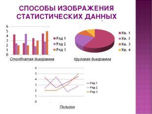 Столбчатая диаграмма Круговая диаграмма Полигон СПОСОБЫ ИЗОБРАЖЕНИЯ СТАТИСТИЧ