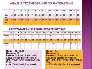 Мода 13, 14,15 Медиана 13 Размах от 3 до 18 (18-3=15) Среднее арифметическое