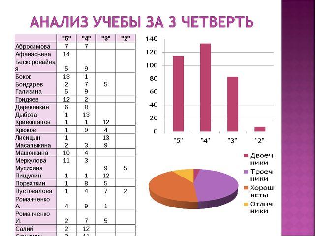 """""""5""""""""4""""""""3""""""""2"""" Абросимова77 Афанасьева14 Бескоровайная59..."""