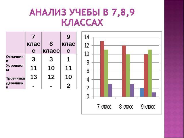 7 класс8 класс9 класс Отличники331 Хорошисты111011 Троечники1312...