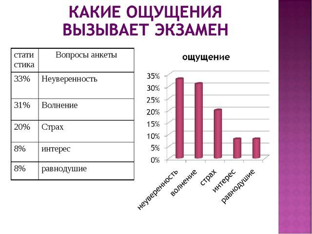 статистикаВопросы анкеты 33%Неуверенность 31%Волнение 20%Страх 8%интерес...