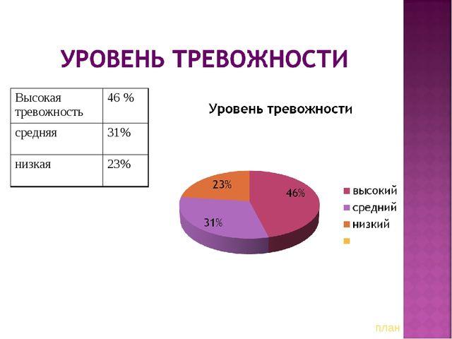 план Высокая тревожность46 % средняя31% низкая23%