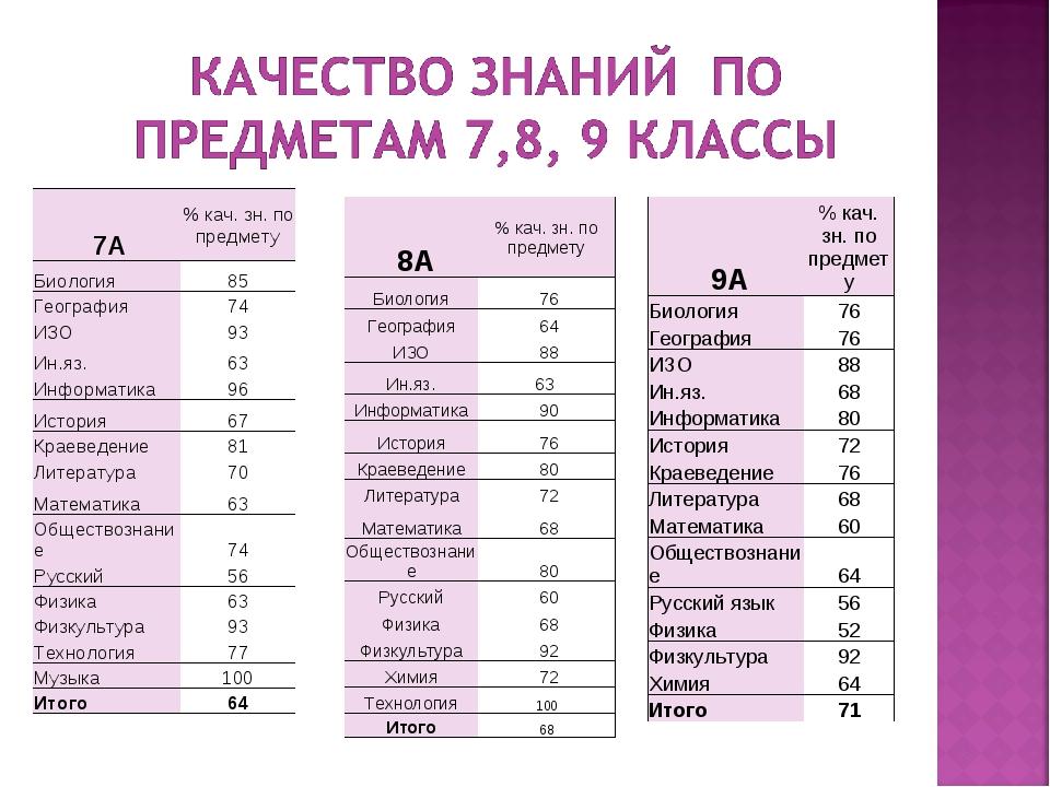9А% кач. зн. по предмету Биология76 География76 ИЗО88 Ин.яз.68 Информат...