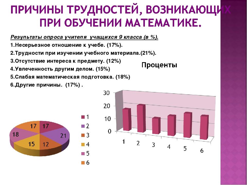 Результаты опроса учителя учащихся 9 класса (в %). 1.Несерьезное отношение к...