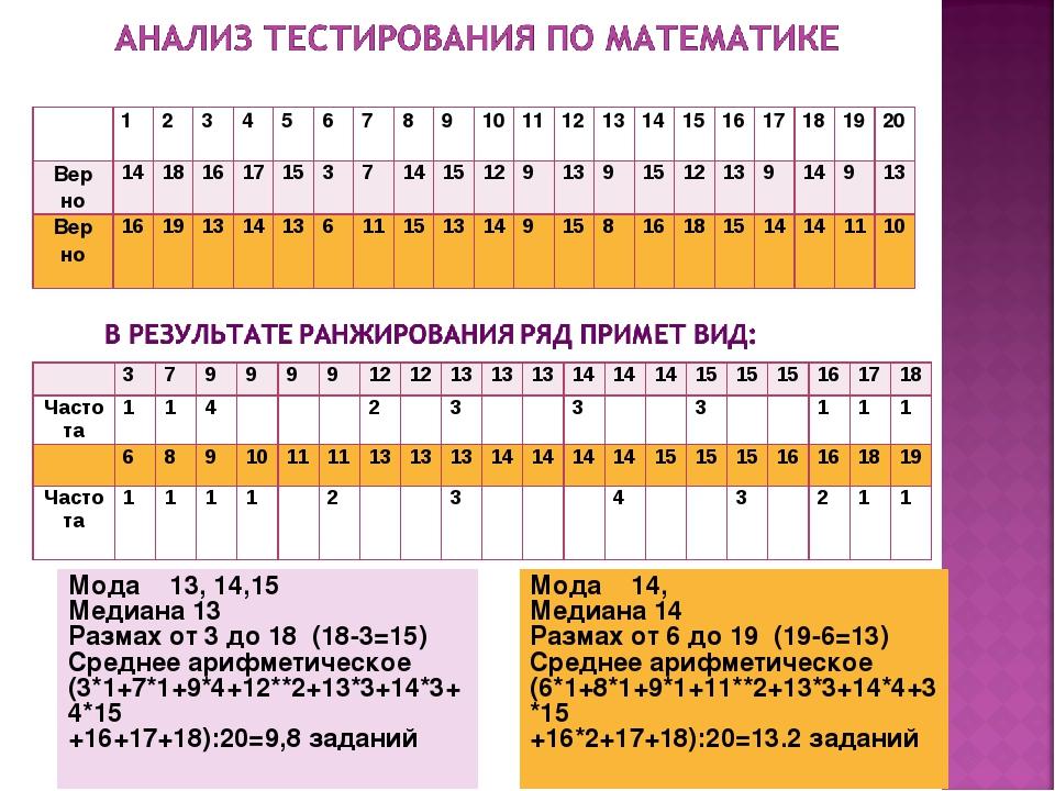 Мода 13, 14,15 Медиана 13 Размах от 3 до 18 (18-3=15) Среднее арифметическое...