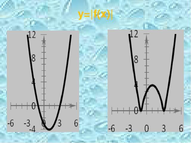 y=|f(x)|