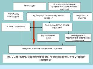 Примеры постановки целей и задач Рис. 2 Схема планирования работы профессиона