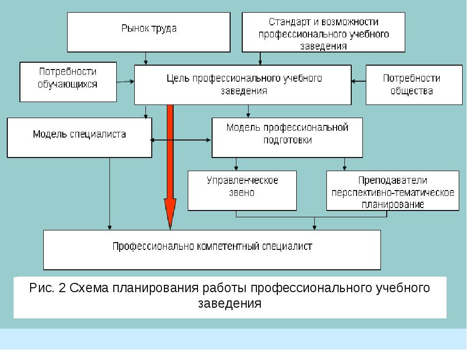Примеры постановки целей и задач Рис. 2 Схема планирования работы профессиона...