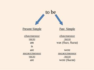 to be Present Simple единственное число am is are множественное число are Pa