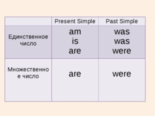Present Simple Past Simple Единственноечисло am is are was was were Множеств