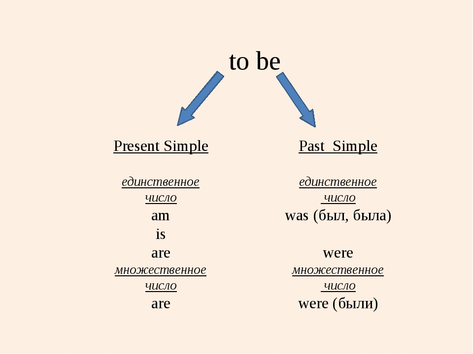 to be Present Simple единственное число am is are множественное число are Pa...