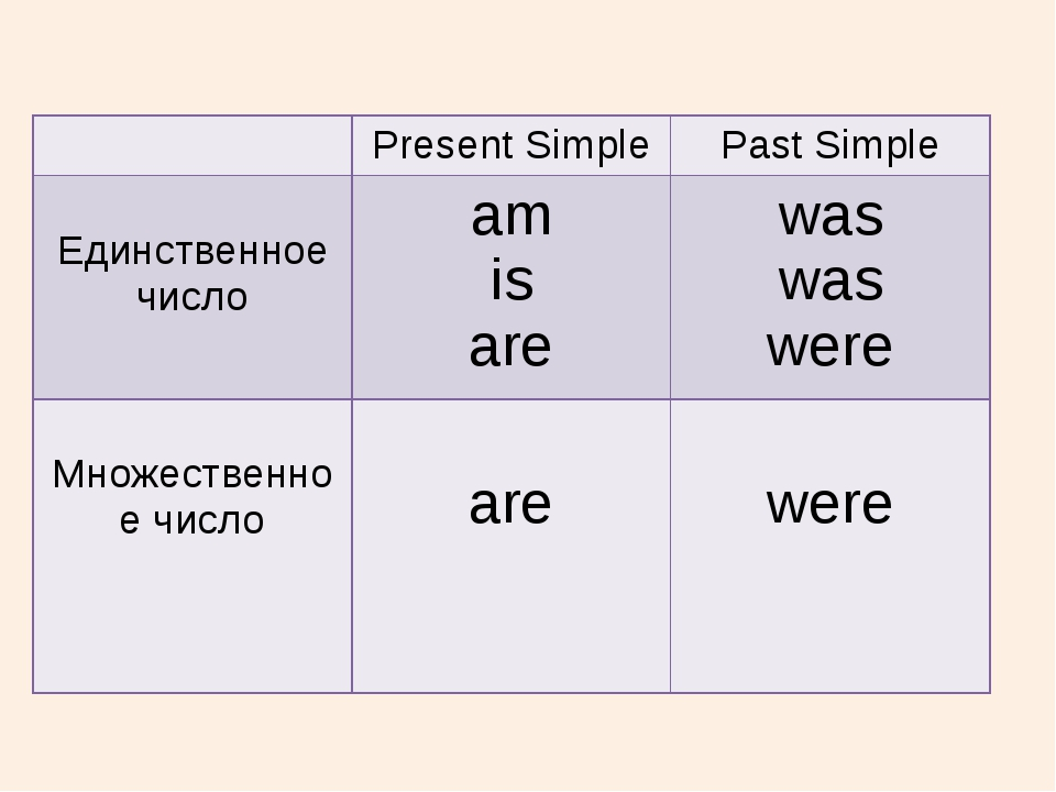 Present Simple Past Simple Единственноечисло am is are was was were Множеств...