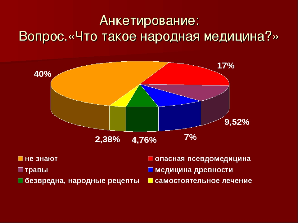 Анкетирование: Вопрос.«Что такое народная медицина?»