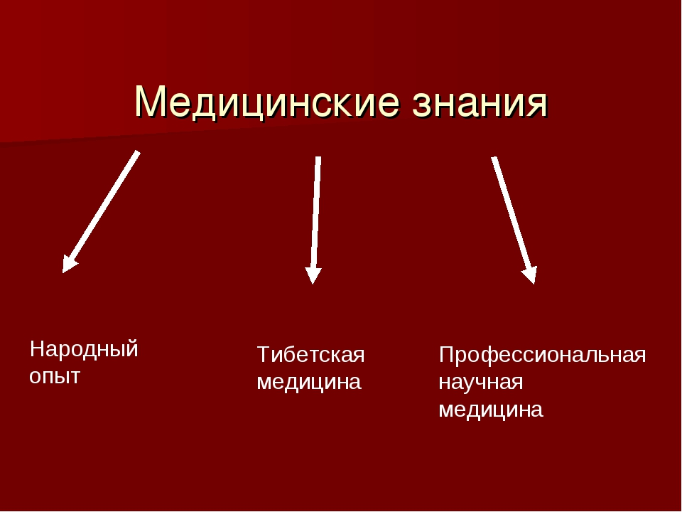 Медицинские знания Народный опыт Тибетская медицина Профессиональная научная...
