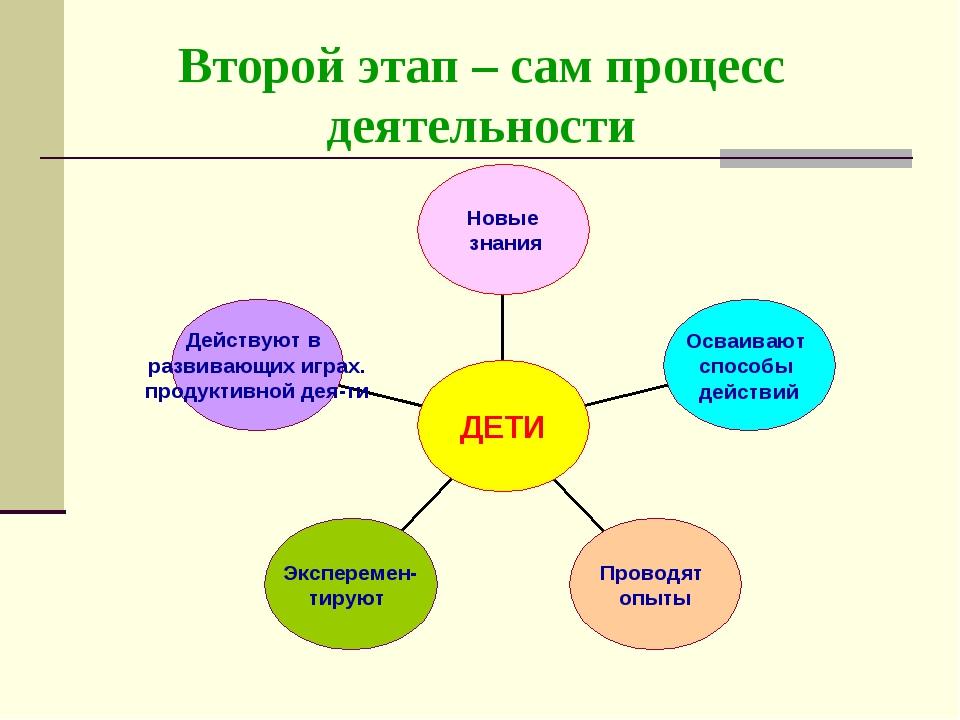 Второй этап – сам процесс деятельности