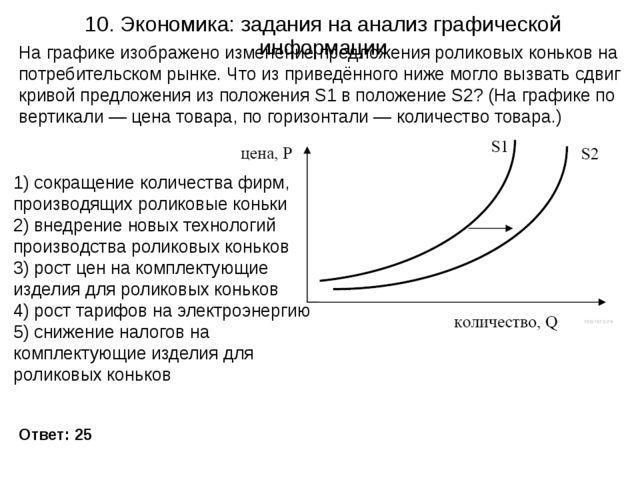10. Экономика: задания на анализ графической информации Ответ: 25 На графике...