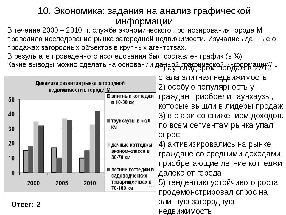 10. Экономика: задания на анализ графической информации Ответ: 2 В течение 20...