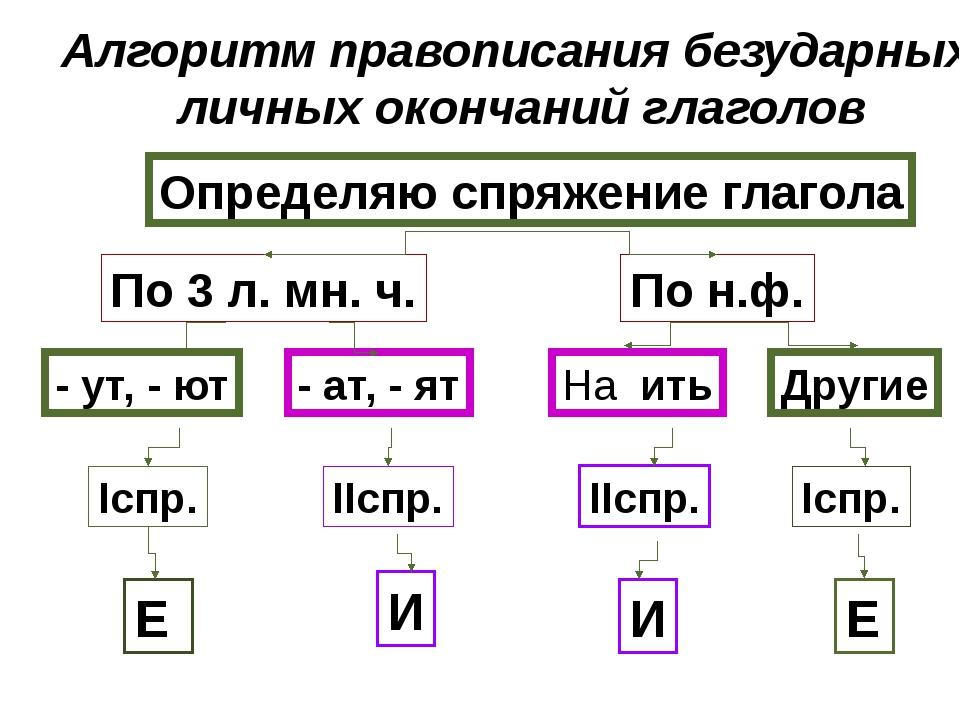 Алгоритм правописания безударных личных окончаний глаголов Определяю спряжени...