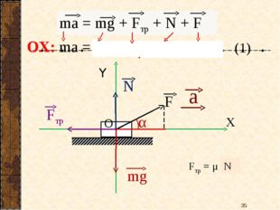 ОХ: ma = 0 – Fтр + 0 + Fcosα Fтр = μ N (1) *