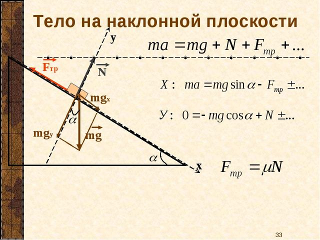Тело на наклонной плоскости mgх mgу х у *