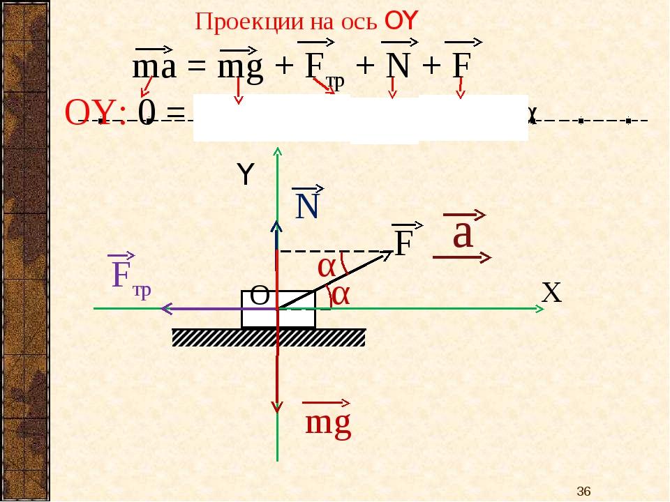 ОY: 0 = – mg + 0 + N + Fsinα α Проекции на ось OY *