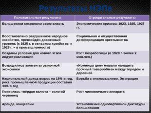 Результаты НЭПа Положительные результаты Отрицательные результаты Большевики