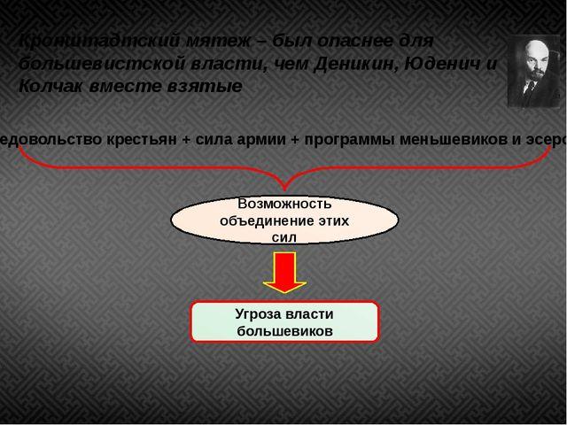 Кронштадтский мятеж – был опаснее для большевистской власти, чем Деникин, Юде...
