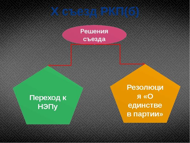 X съезд РКП(б) Переход к НЭПу Резолюция «О единстве в партии» Решения съезда
