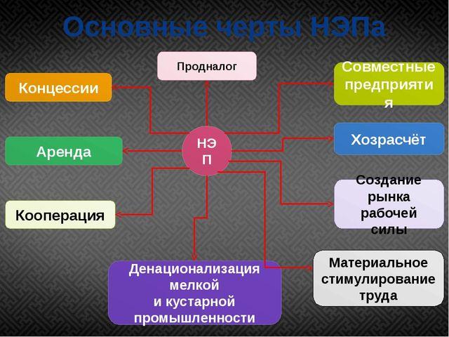 Основные черты НЭПа НЭП Концессии Кооперация Денационализация мелкой и кустар...