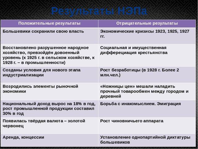 Результаты НЭПа Положительные результаты Отрицательные результаты Большевики...