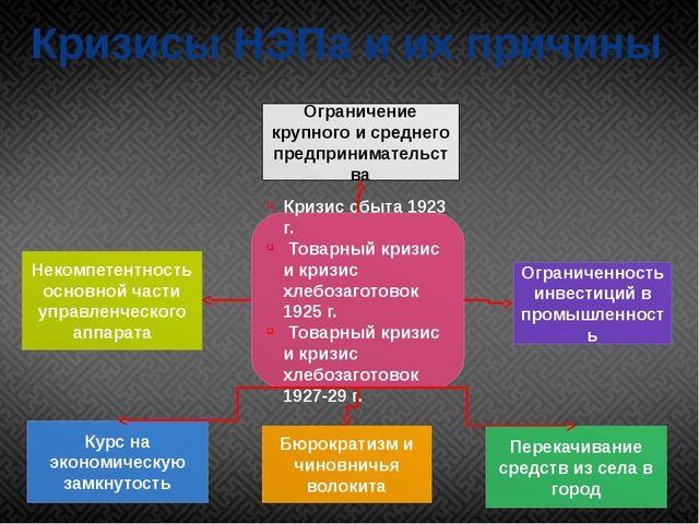 Кризисы НЭПа и их причины Кризис сбыта 1923 г. Товарный кризис и кризис хлебо...