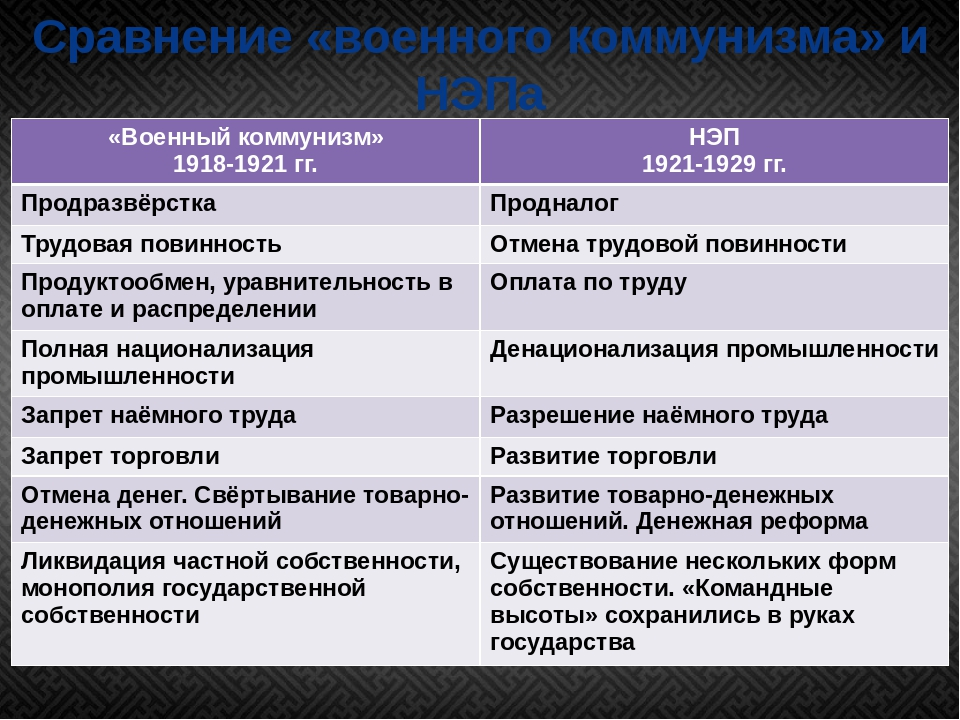 Сравнение «военного коммунизма» и НЭПа «Военный коммунизм» 1918-1921 гг. НЭП...